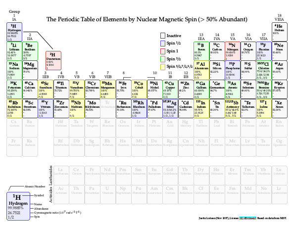Periodic Table for Most Abundant Spins