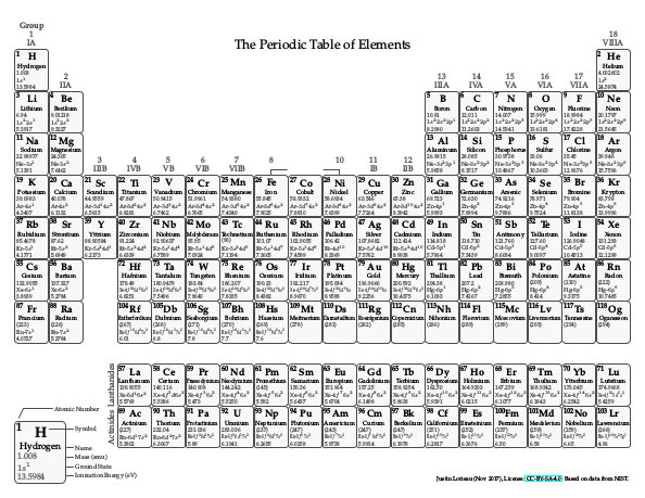Periodic Table in Black-and-White
