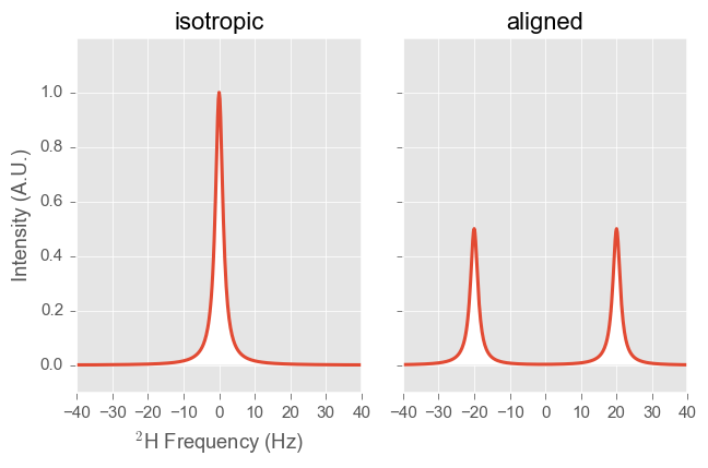 2H Spectrum of aligned sample