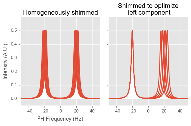 2H Spectrum for LC concentration gradient sample